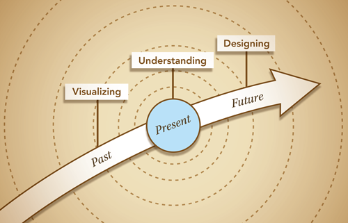 Visualize-Understand-Design