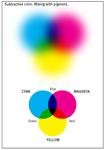 Colors in ArcGIS Symbols - Figure 4