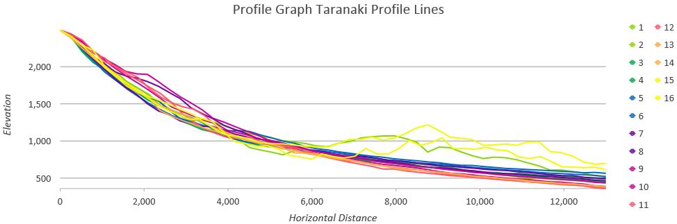 Taranaki profile graph