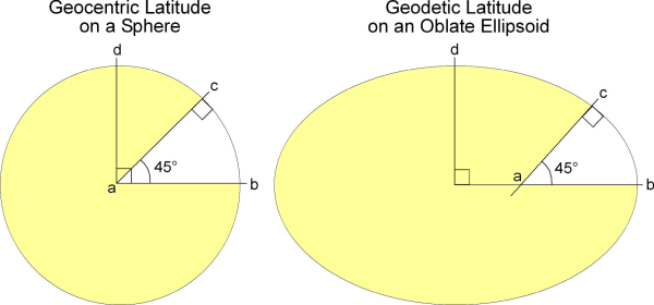 Geocentric and Geodetic Latitude