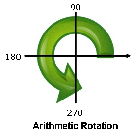 Rotation Angles - Figure 2