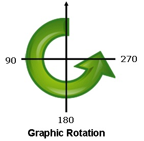 Rotation Angles - Figure 3