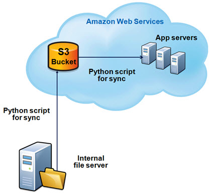 Architecture for updating applications on Amazon Web Services