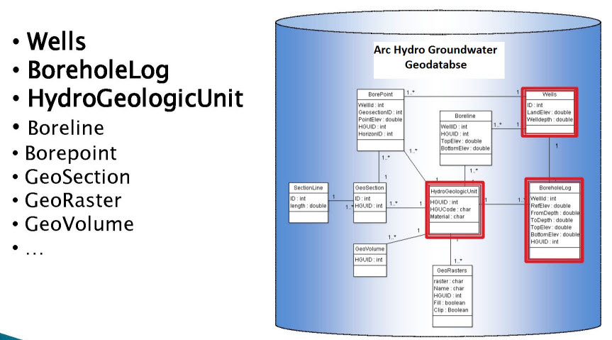 AHGW geodatabase structure used for the project.