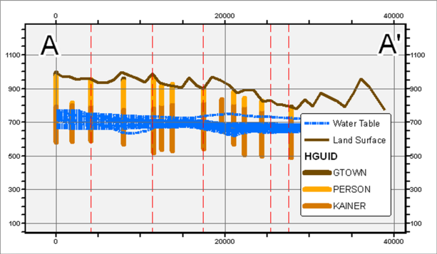 Line features representing the water table at different times. The lines can be animated in coordination with other datasets describing water levels (points, rasters, and contours).
