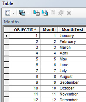 Lookup table used to convert MonthCollected values from number to text.