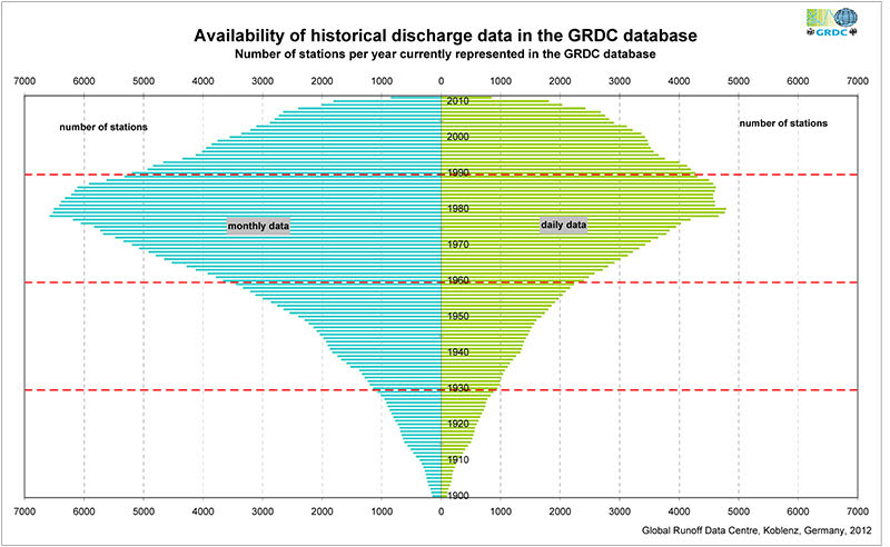 Figure 2: Availability of historical discharge data in the GRDC database by year.