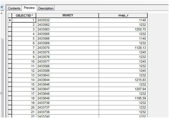 An example of an output table created using the SSURGO Weighted Average script tool. The script uses the component field as the output table name (e.g. map_r.dbf ) and adds fields and values for MUKEY and the weighted average of the selected field for all components in each map unit.