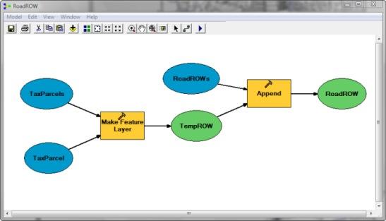 ROW Creation Model