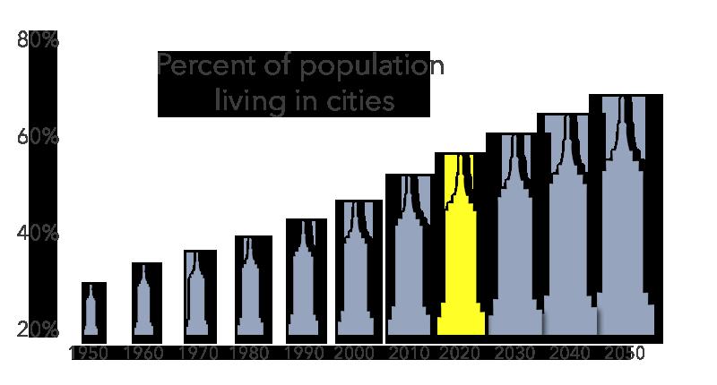 World Cities 2020